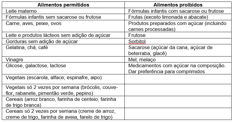 frutosemia2